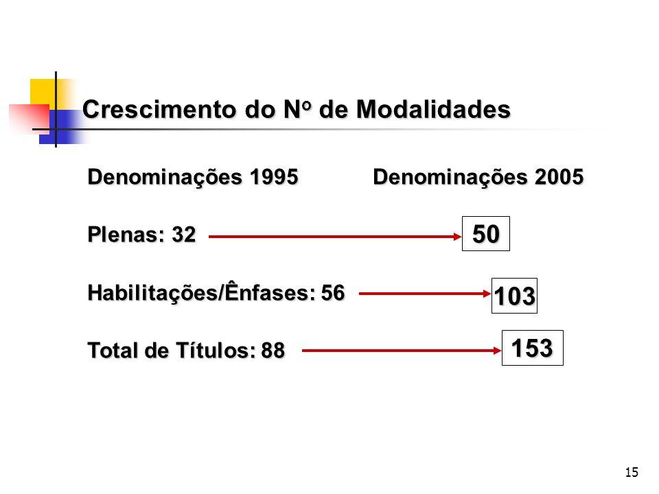 15 Crescimento do N o de Modalidades Denominações 1995 Plenas: 32 Habilitações/Ênfases: 56 Total de Títulos: 88 Denominações 2005 50 103 153