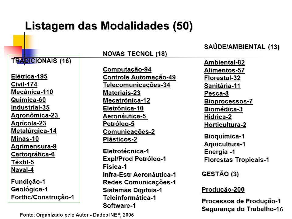 16 Listagem das Modalidades (50) TRADICIONAIS (16) Elétrica-195Civil-174Mecânica-110Química-60Industrial-35Agronômica-23Agrícola-23Metalúrgica-14Minas