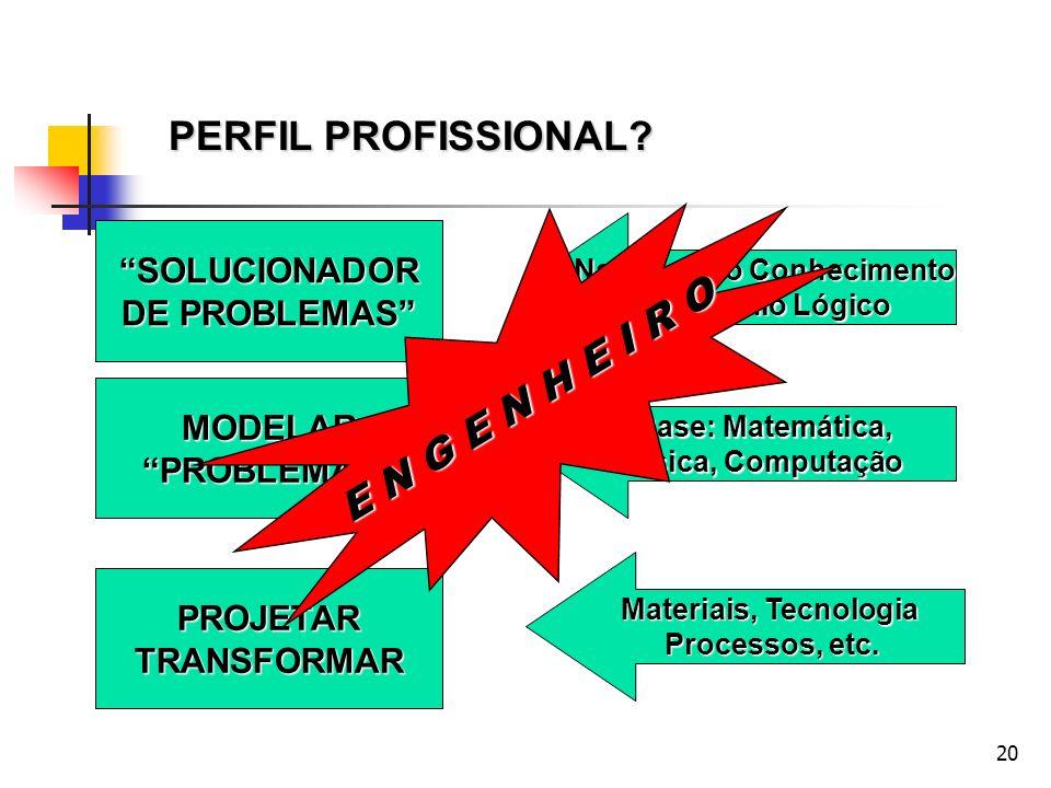 20 PERFIL PROFISSIONAL? SOLUCIONADOR DE PROBLEMAS Natureza do Conhecimento Raciocínio Lógico MODELARPROBLEMAS Base: Matemática, Física, Computação PRO