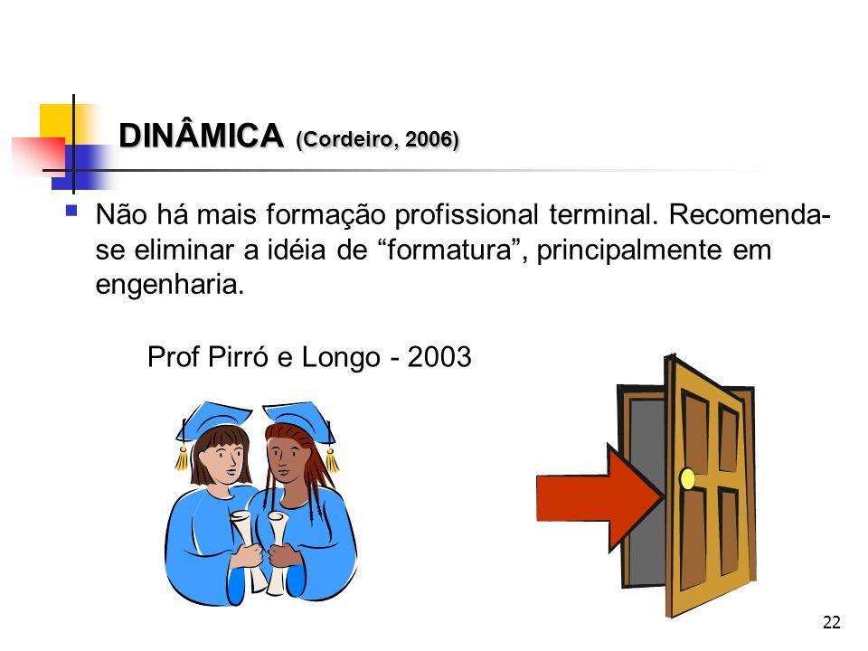 22 DINÂMICA (Cordeiro, 2006) Não há mais formação profissional terminal. Recomenda- se eliminar a idéia de formatura, principalmente em engenharia. Pr
