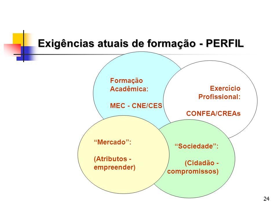 24 Formação Acadêmica: MEC - CNE/CES 11 Exercício Profissional: CONFEA/CREAs Sociedade: (Cidadão - compromissos) Mercado: (Atributos - empreender) Exi
