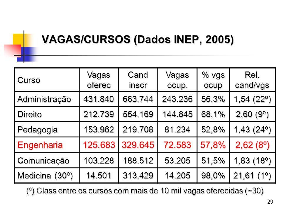 29 VAGAS/CURSOS (Dados INEP, 2005) Curso Vagas oferec Cand inscr Vagas ocup. % vgs ocup Rel. cand/vgs Administração431.840663.744243.23656,3% 1,54 (22