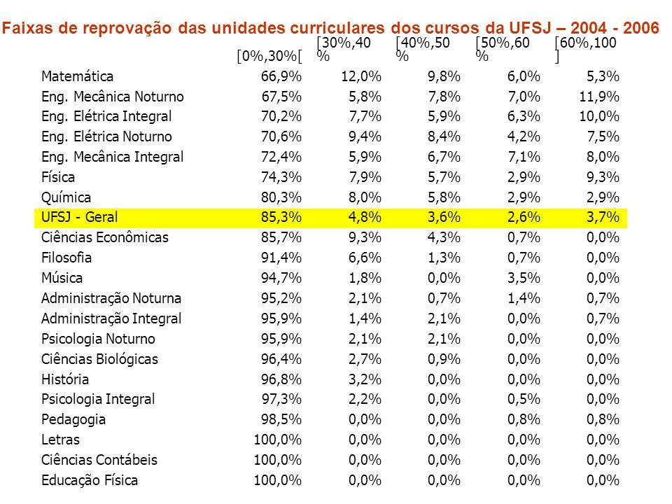 [0%,30%[ [30%,40 % [40%,50 % [50%,60 % [60%,100 ] Matemática66,9%12,0%9,8%6,0%5,3% Eng. Mecânica Noturno67,5%5,8%7,8%7,0%11,9% Eng. Elétrica Integral7