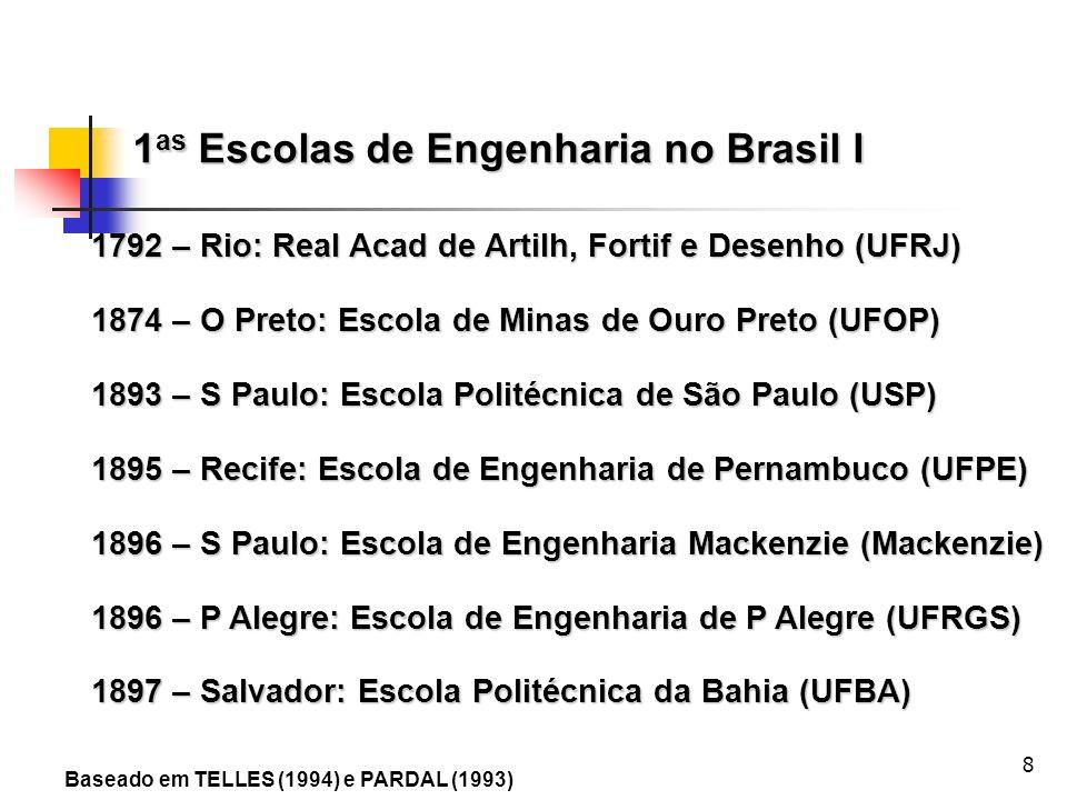 8 1792 – Rio: Real Acad de Artilh, Fortif e Desenho (UFRJ) 1874 – O Preto: Escola de Minas de Ouro Preto (UFOP) 1893 – S Paulo: Escola Politécnica de