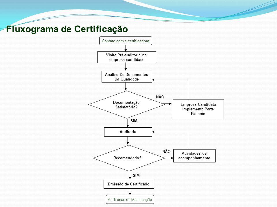 Documentação Satisfatória? Fluxograma de Certificação Visita Pré-auditoria na empresa candidata Análise De Documentos Da Qualidade Auditoria Recomenda