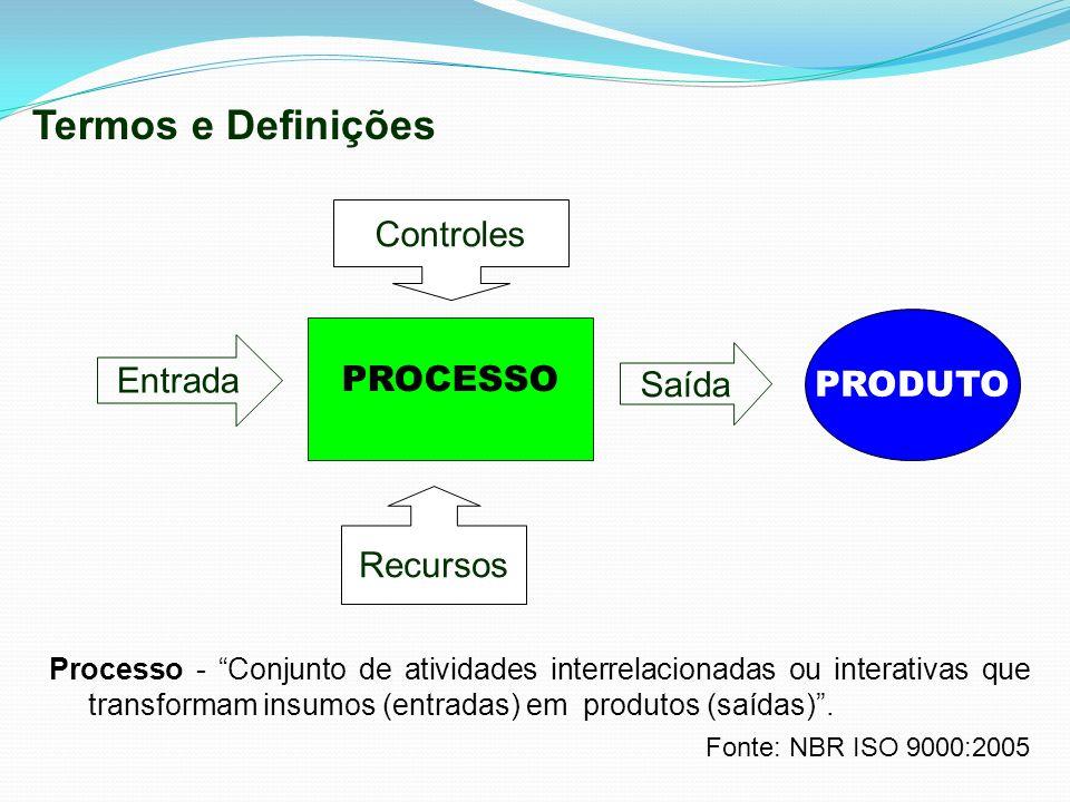 PROCESSO Entrada Saída Termos e Definições Controles Recursos PRODUTO Processo - Conjunto de atividades interrelacionadas ou interativas que transform