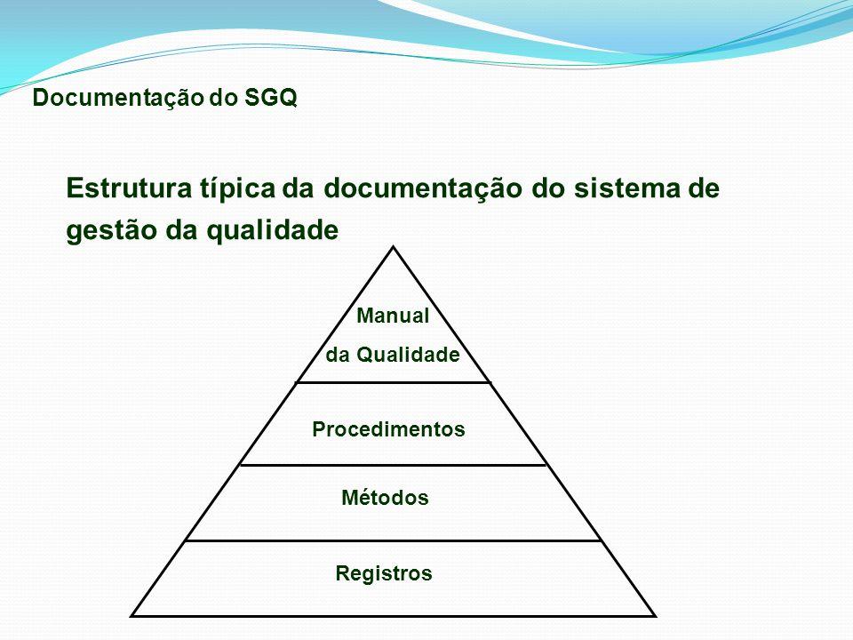 Estrutura típica da documentação do sistema de gestão da qualidade Documentação do SGQ Manual da Qualidade Procedimentos Métodos Registros