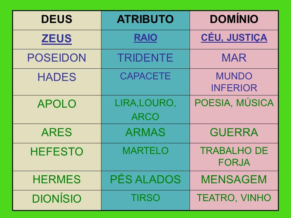 21 DEUSATRIBUTODOMÍNIO ZEUS RAIOCÉU, JUSTIÇA POSEIDONTRIDENTEMAR HADES CAPACETEMUNDO INFERIOR APOLO LIRA,LOURO, ARCO POESIA, MÚSICA ARESARMASGUERRA HE