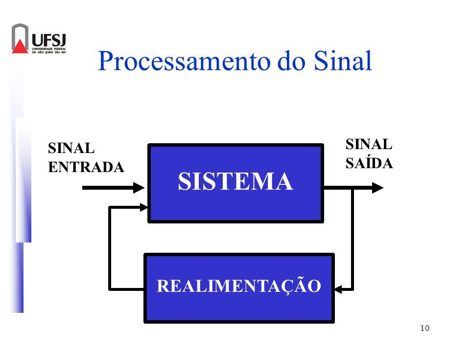 10 Processamento do Sinal SISTEMA SINAL ENTRADA SINAL SAÍDA REALIMENTAÇÃO