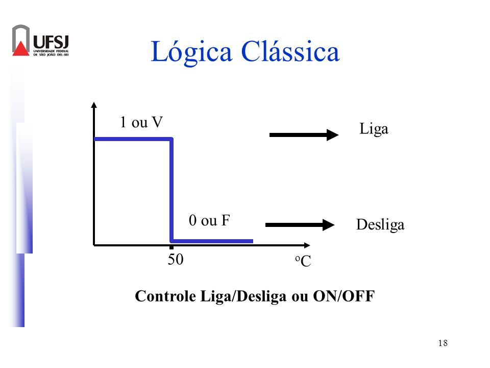 18 Lógica Clássica 0 ou F 1 ou V Liga Desliga Controle Liga/Desliga ou ON/OFF 50 oCoC