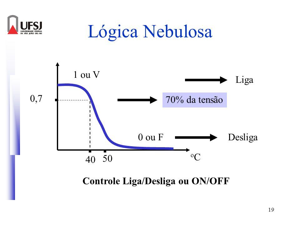 19 Lógica Nebulosa 0 ou F 1 ou V Liga Desliga Controle Liga/Desliga ou ON/OFF 50 oCoC 40 0,7 70% da tensão