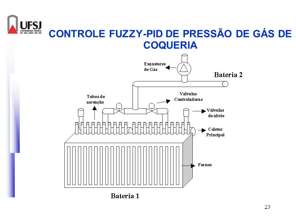 23 CONTROLE FUZZY-PID DE PRESSÃO DE GÁS DE COQUERIA