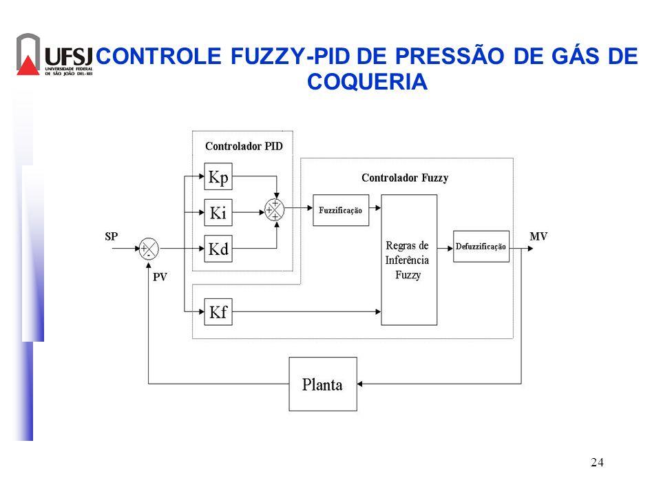 25 CONTROLE FUZZY-PID DE PRESSÃO DE GÁS DE COQUERIA AntesDepois
