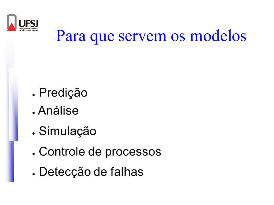 Para que servem os modelos Predição Análise Simulação Controle de processos Detecção de falhas