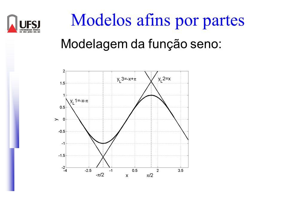 Modelos afins por partes Modelagem da função seno: