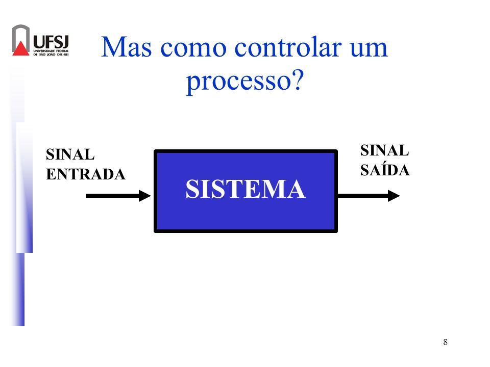 8 Mas como controlar um processo? SISTEMA SINAL ENTRADA SINAL SAÍDA