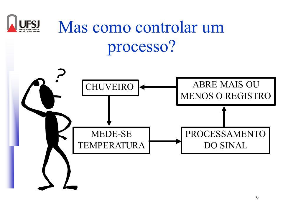 9 Mas como controlar um processo? MEDE-SE TEMPERATURA CHUVEIRO PROCESSAMENTO DO SINAL ABRE MAIS OU MENOS O REGISTRO