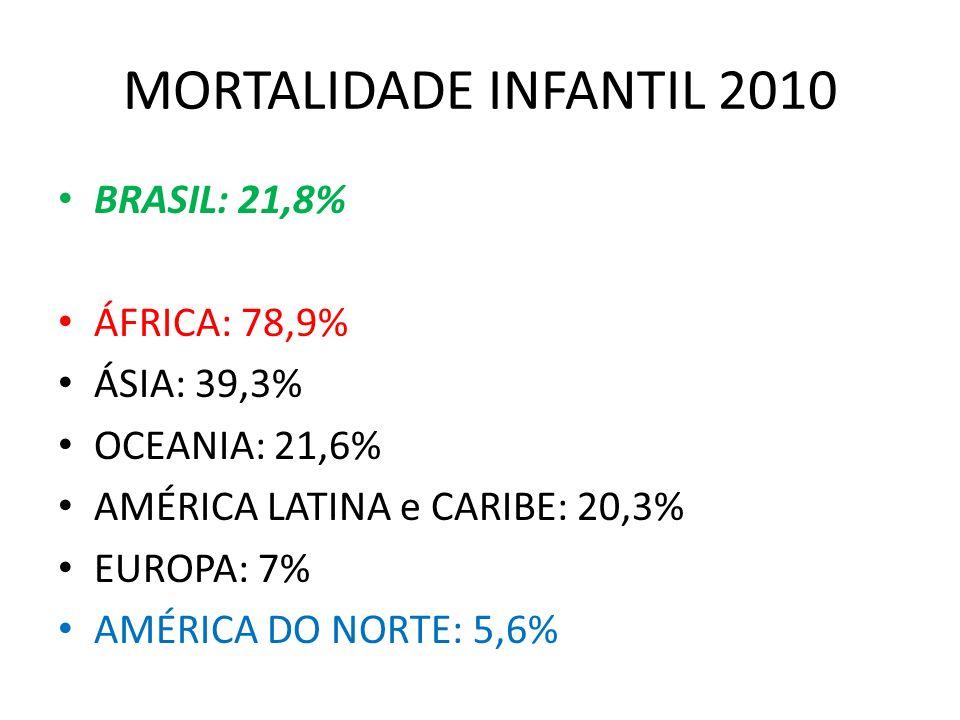 MORTALIDADE INFANTIL 2010 BRASIL: 21,8% ÁFRICA: 78,9% ÁSIA: 39,3% OCEANIA: 21,6% AMÉRICA LATINA e CARIBE: 20,3% EUROPA: 7% AMÉRICA DO NORTE: 5,6%