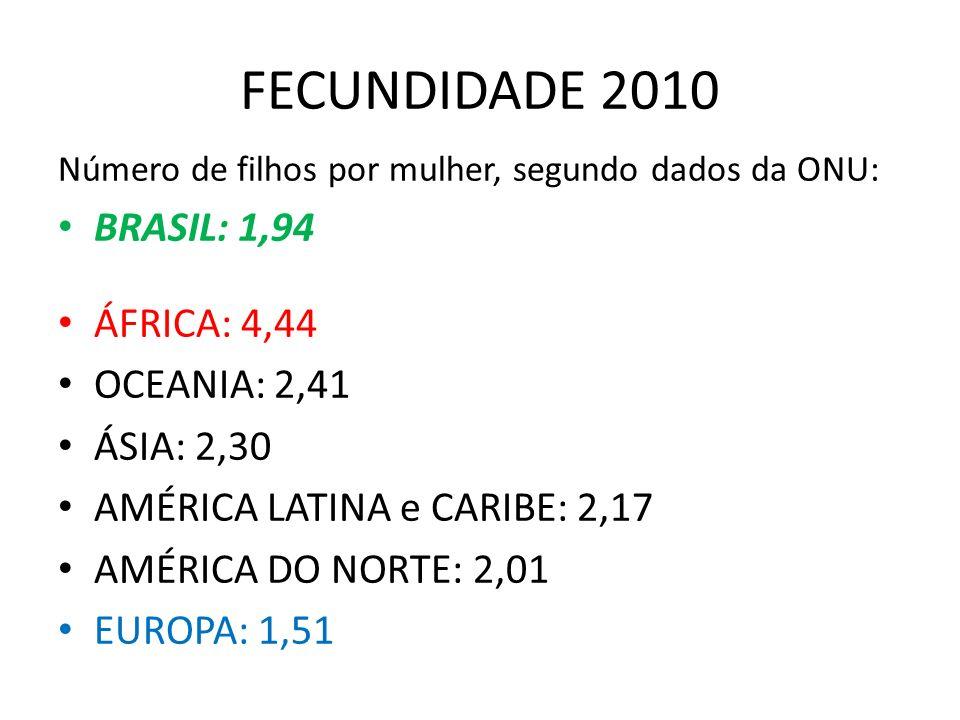 FECUNDIDADE 2010 Número de filhos por mulher, segundo dados da ONU: BRASIL: 1,94 ÁFRICA: 4,44 OCEANIA: 2,41 ÁSIA: 2,30 AMÉRICA LATINA e CARIBE: 2,17 AMÉRICA DO NORTE: 2,01 EUROPA: 1,51