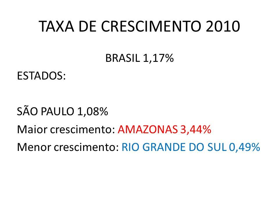 TAXA DE CRESCIMENTO 2010 BRASIL 1,17% ESTADOS: SÃO PAULO 1,08% Maior crescimento: AMAZONAS 3,44% Menor crescimento: RIO GRANDE DO SUL 0,49%