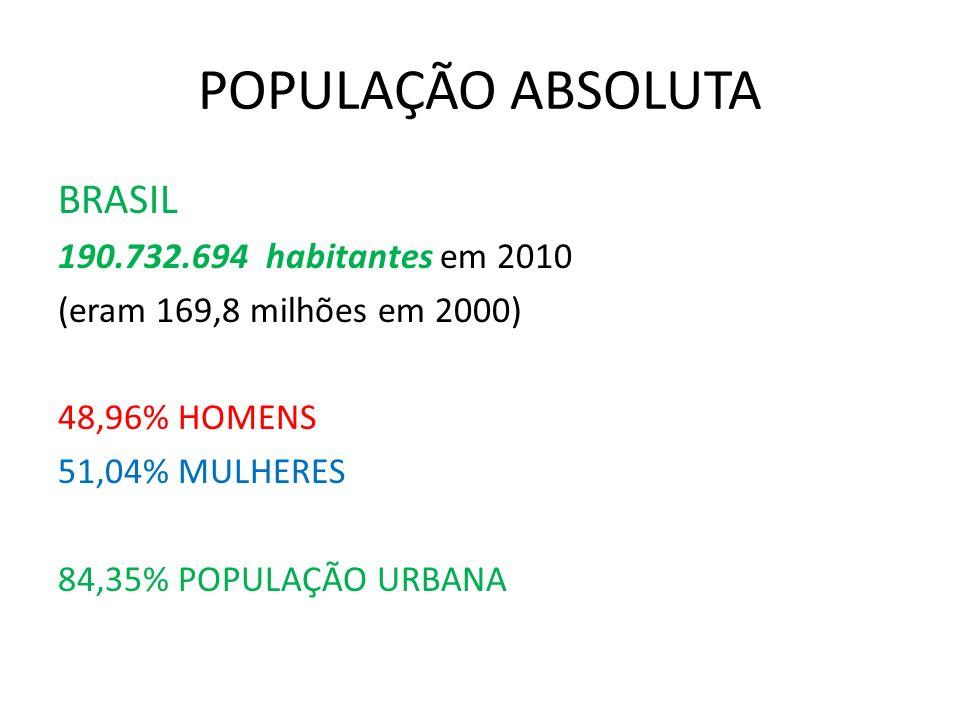 CONCLUSÃO DO ENSINO MÉDIO Proporção de pessoas de 18 a 24 anos, economicamente ativas, por anos de estudo: ANOS DE ESTUDO19992009 11 ANOS21,7%40,7% MAIS DE 11 ANOS7,9%15,2%
