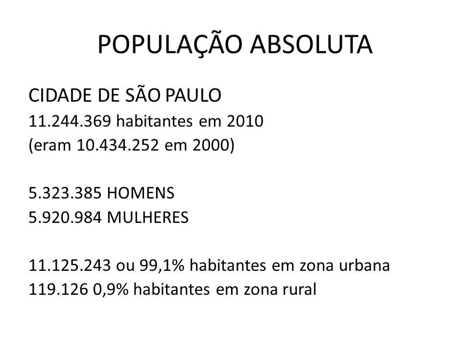 POPULAÇÃO ABSOLUTA BARUERI 240.656 habitantes em 2010 (eram 208.281 em 2000) 116.977 HOMENS 123.379 MULHERES 100% POPULAÇÃO URBANA