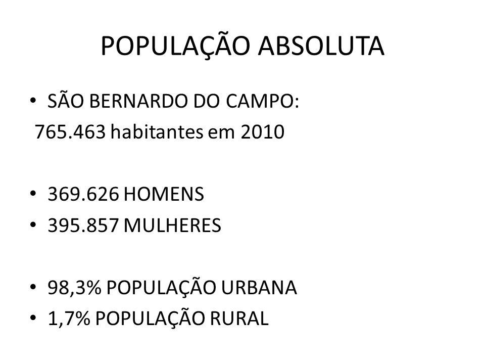POPULAÇÃO ABSOLUTA SÃO BERNARDO DO CAMPO: 765.463 habitantes em 2010 369.626 HOMENS 395.857 MULHERES 98,3% POPULAÇÃO URBANA 1,7% POPULAÇÃO RURAL