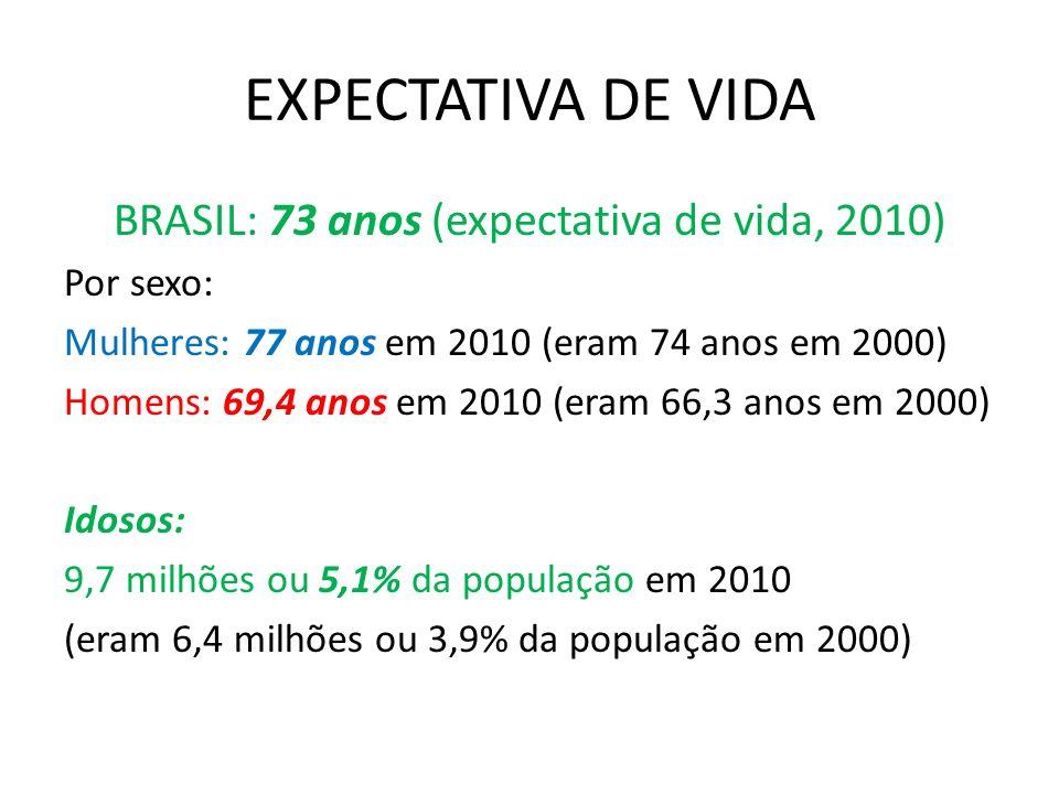 EXPECTATIVA DE VIDA - COMPARATIVO BRASIL: 73 anos América do Norte: 80 anos América Latina e Caribe: 74 anos Ásia: 69 anos África: 55 anos