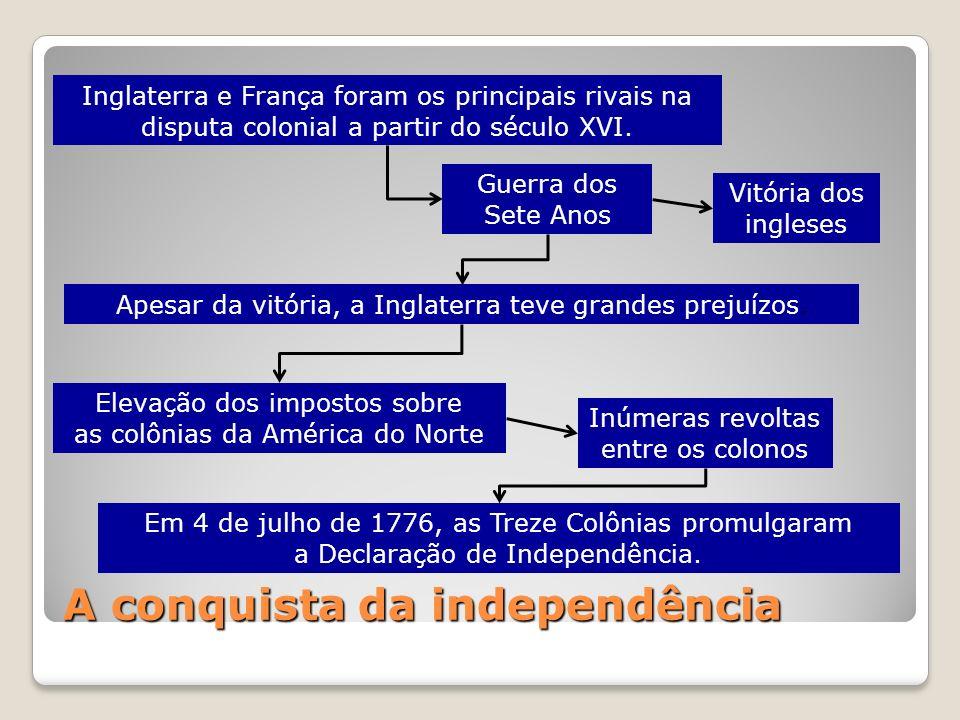 A conquista da independência Inglaterra e França foram os principais rivais na disputa colonial a partir do século XVI. Guerra dos Sete Anos Vitória d