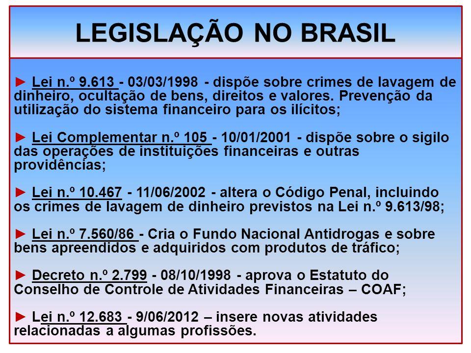 LEGISLAÇÃO NO BRASIL Lei n.º 9.613 - 03/03/1998 - dispõe sobre crimes de lavagem de dinheiro, ocultação de bens, direitos e valores. Prevenção da util