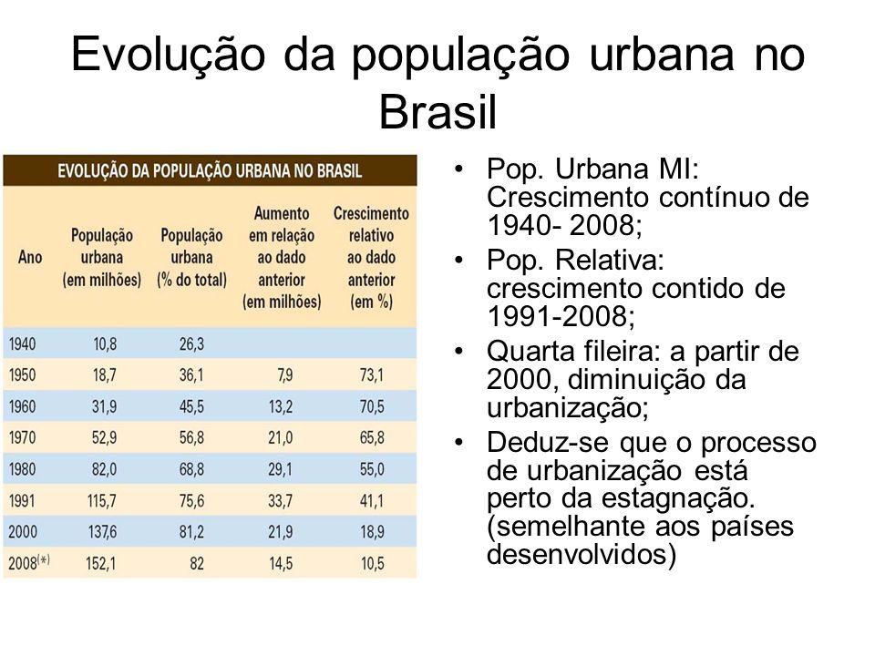 Evolução da população urbana no Brasil Pop. Urbana MI: Crescimento contínuo de 1940- 2008; Pop. Relativa: crescimento contido de 1991-2008; Quarta fil