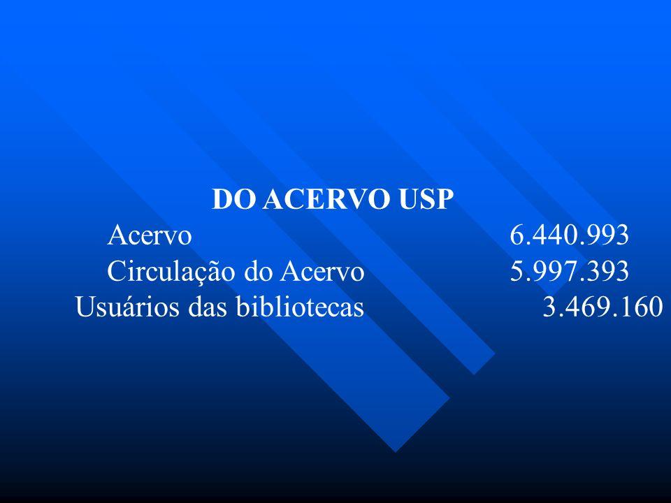 DO ACERVO USP Acervo 6.440.993 Circulação do Acervo 5.997.393 Usuários das bibliotecas3.469.160