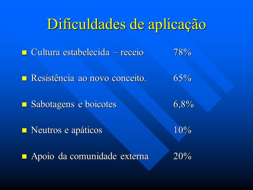 Dificuldades de aplicação Cultura estabelecida – receio 78% Cultura estabelecida – receio 78% Resistência ao novo conceito.65% Resistência ao novo conceito.65% Sabotagens e boicotes6,8% Sabotagens e boicotes6,8% Neutros e apáticos10% Neutros e apáticos10% Apoio da comunidade externa20% Apoio da comunidade externa20%