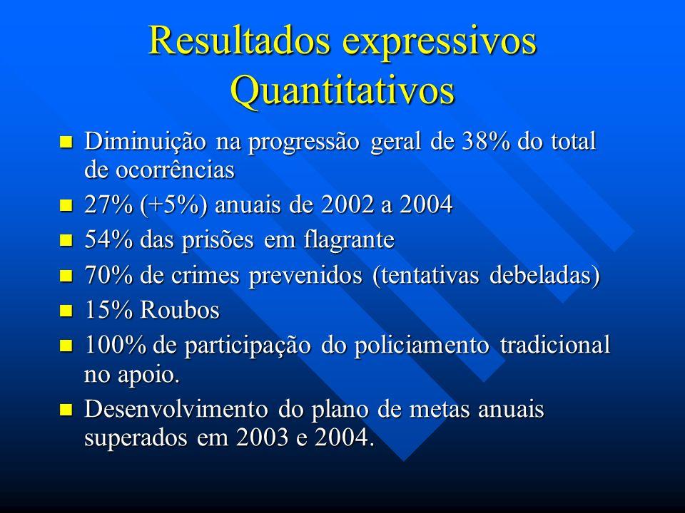 Resultados expressivos Quantitativos Diminuição na progressão geral de 38% do total de ocorrências Diminuição na progressão geral de 38% do total de ocorrências 27% (+5%) anuais de 2002 a 2004 27% (+5%) anuais de 2002 a 2004 54% das prisões em flagrante 54% das prisões em flagrante 70% de crimes prevenidos (tentativas debeladas) 70% de crimes prevenidos (tentativas debeladas) 15% Roubos 15% Roubos 100% de participação do policiamento tradicional no apoio.