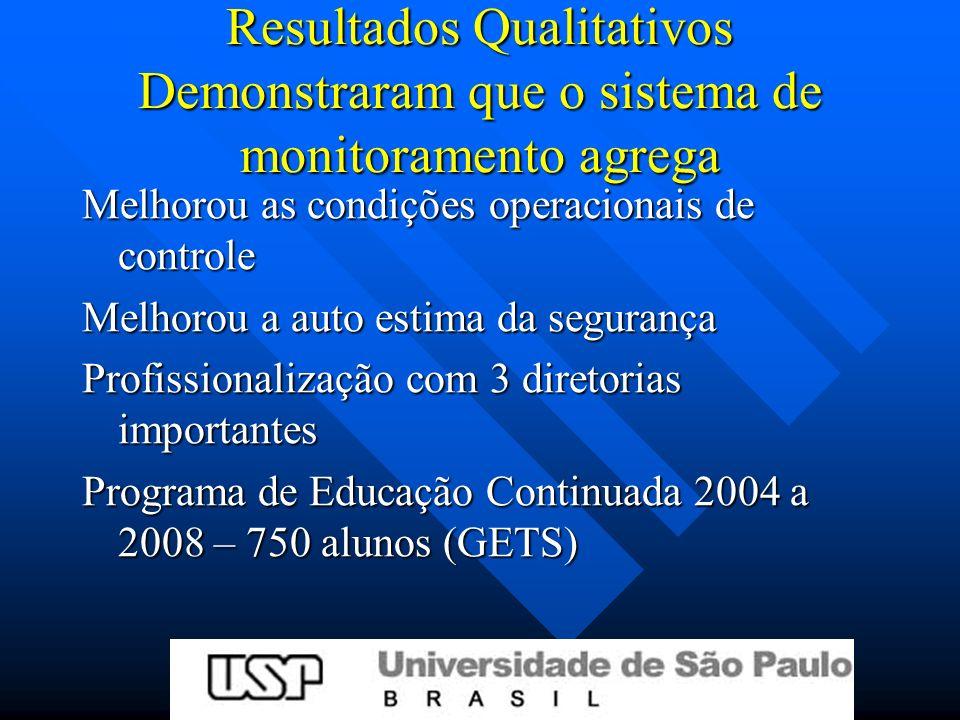Resultados Qualitativos Demonstraram que o sistema de monitoramento agrega Melhorou as condições operacionais de controle Melhorou a auto estima da segurança Profissionalização com 3 diretorias importantes Programa de Educação Continuada 2004 a 2008 – 750 alunos (GETS)