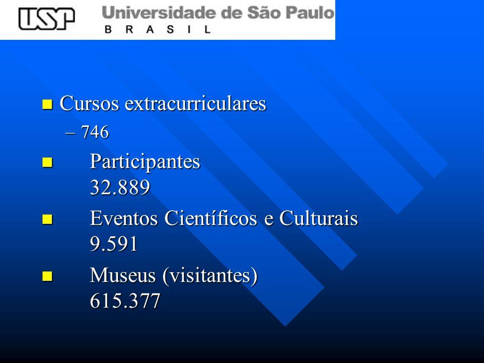 Cursos extracurriculares Cursos extracurriculares –746 Participantes 32.889 Participantes 32.889 Eventos Científicos e Culturais 9.591 Eventos Científicos e Culturais 9.591 Museus (visitantes) 615.377 Museus (visitantes) 615.377