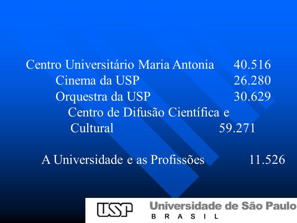 Centro Universitário Maria Antonia40.516 Cinema da USP 26.280 Orquestra da USP 30.629 Centro de Difusão Científica e Cultural 59.271 A Universidade e as Profissões11.526