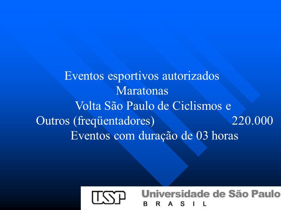 Eventos esportivos autorizados Maratonas Volta São Paulo de Ciclismos e Outros (freqüentadores)220.000 Eventos com duração de 03 horas