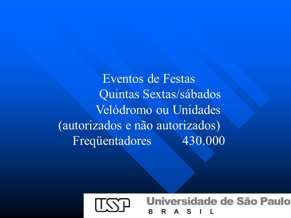 Eventos de Festas Quintas Sextas/sábados Velódromo ou Unidades (autorizados e não autorizados) Freqüentadores 430.000