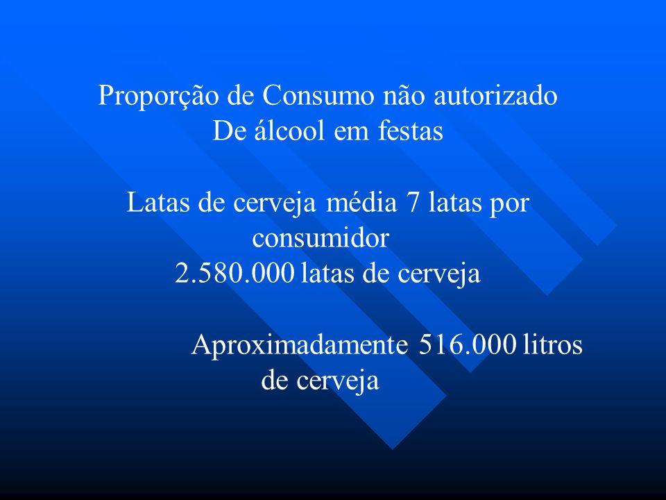 Proporção de Consumo não autorizado De álcool em festas Latas de cerveja média 7 latas por consumidor 2.580.000 latas de cerveja Aproximadamente 516.000 litros de cerveja