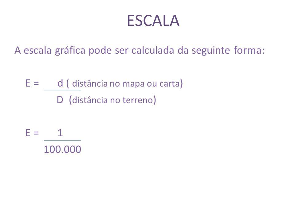 ESCALA Formas de Representação de Escalas: Escala Gráfica: 010203040 Km 1 cm
