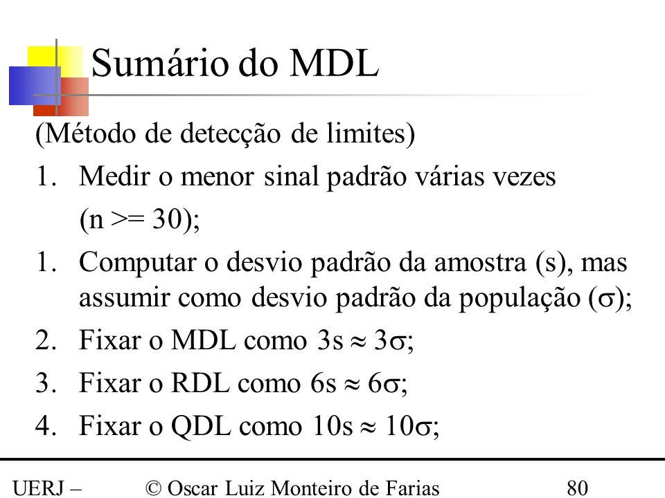 UERJ – Março 2008 © Oscar Luiz Monteiro de Farias80 Sumário do MDL (Método de detecção de limites) 1.Medir o menor sinal padrão várias vezes (n >= 30)