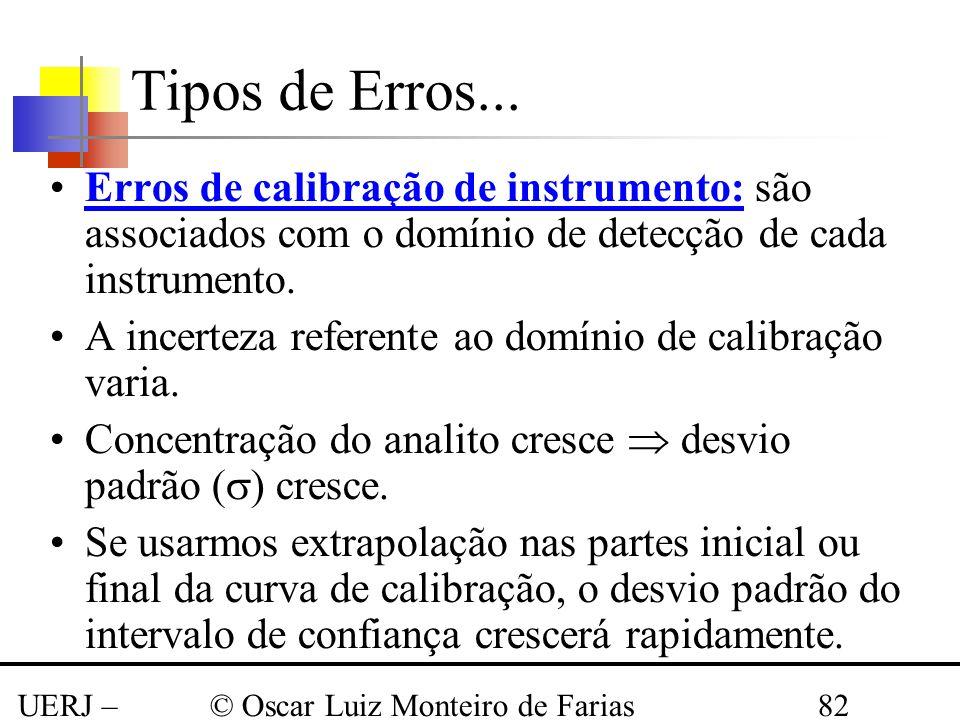 UERJ – Março 2008 © Oscar Luiz Monteiro de Farias82 Tipos de Erros... Erros de calibração de instrumento: são associados com o domínio de detecção de