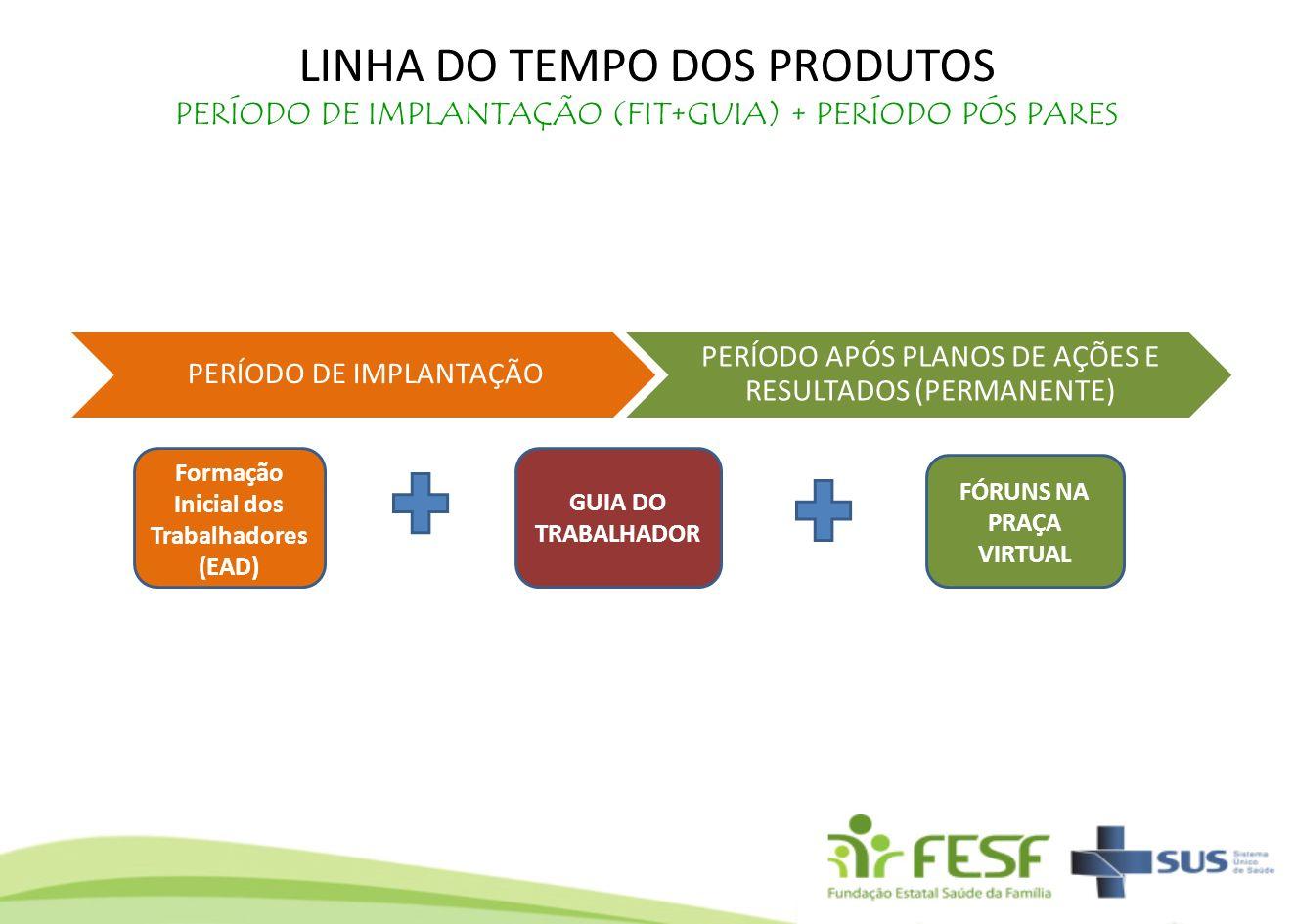 LINHA DO TEMPO DOS PRODUTOS PERÍODO DE IMPLANTAÇÃO (FIT+GUIA) + PERÍODO PÓS PARES Formação Inicial dos Trabalhadores (EAD) GUIA DO TRABALHADOR FÓRUNS
