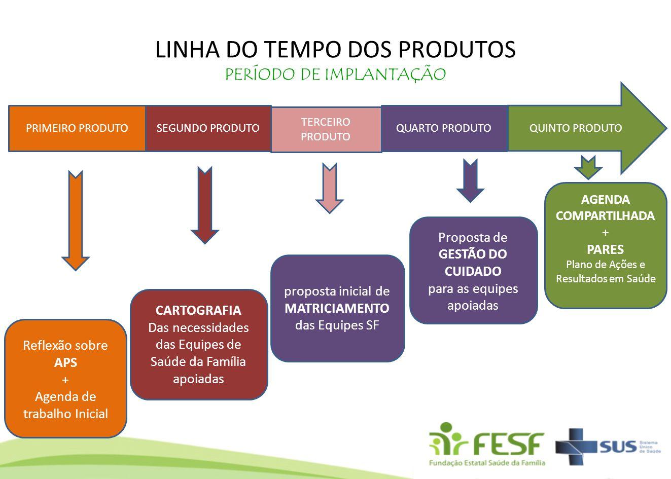 LINHA DO TEMPO DOS PRODUTOS PERÍODO DE IMPLANTAÇÃO Reflexão sobre APS + Agenda de trabalho Inicial CARTOGRAFIA Das necessidades das Equipes de Saúde d