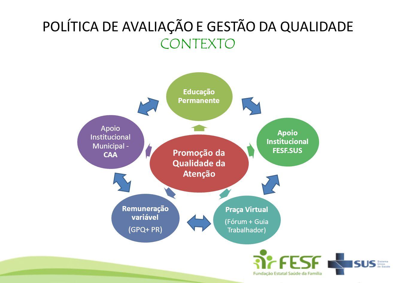 POLÍTICA DE AVALIAÇÃO E GESTÃO DA QUALIDADE CONTEXTO Promoção da Qualidade da Atenção Educação Permanente Apoio Institucional FESF.SUS Praça Virtual (