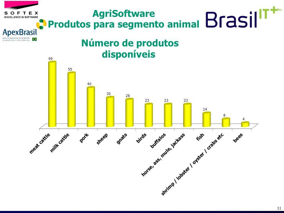 11 Número de produtos disponíveis AgriSoftware Produtos para segmento animal