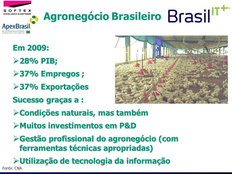 Agronegócio Brasileiro Em 2009: 28% PIB; 28% PIB; 37% Empregos ; 37% Empregos ; 37% Exportações 37% Exportações Sucesso graças a : Condições naturais,
