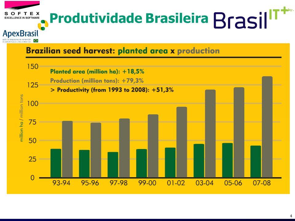 Exemplos de ganhos de Produtividade Productivity: + 112 % Planted Area (Thousands os hects.) Production (Thousands of tons) Productivity: + 79 % Planted Area (Thousands os hects.) Production (Thousands of tons) Source: Conab, Aliceweb e Embrapa.