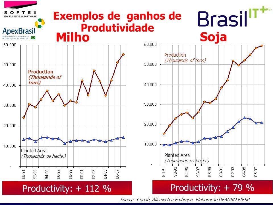 Exemplos de ganhos de Produtividade Productivity: + 112 % Planted Area (Thousands os hects.) Production (Thousands of tons) Productivity: + 79 % Plant